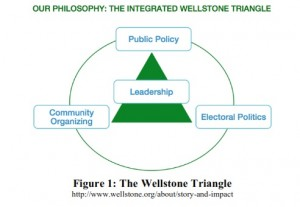Wellstone Action Triangle