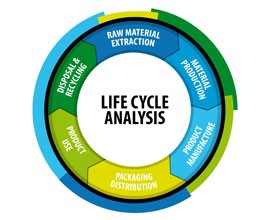 life cycle analysis Students learned all the steps in the life cycle analysis to quantify environmental impacts and products, and how to apply it to make sustainable decisions when facing uncertainties.