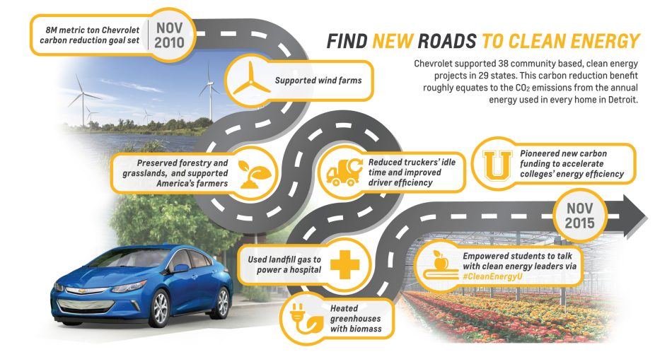 Chevrolet Carbon Reduction Initiative
