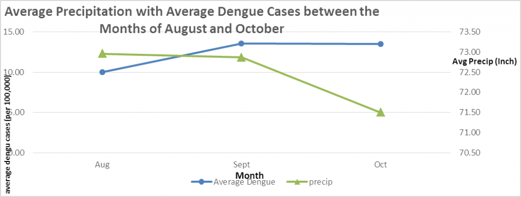 The relationship between average dengue incidence and average precipitation between 1995 - 2007 in Mexico