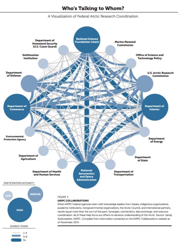 IARPC Web