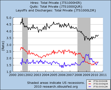 US Private Sector Hires Layoffs Discharges and Quits Seasonally Adjusted