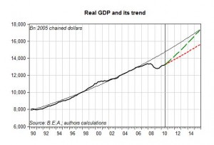 U.S. Real GDP growth and trend