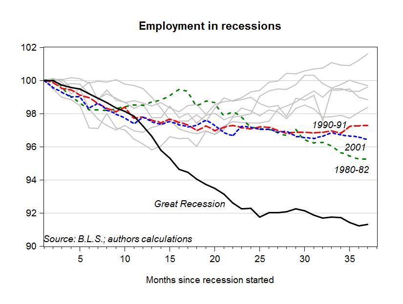 Employment in Recent U.S. Recessions