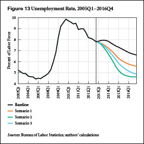 SA March 2013_Unemployment Rate