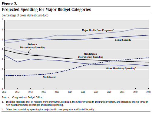 CBO_Projected Spending_May 2013