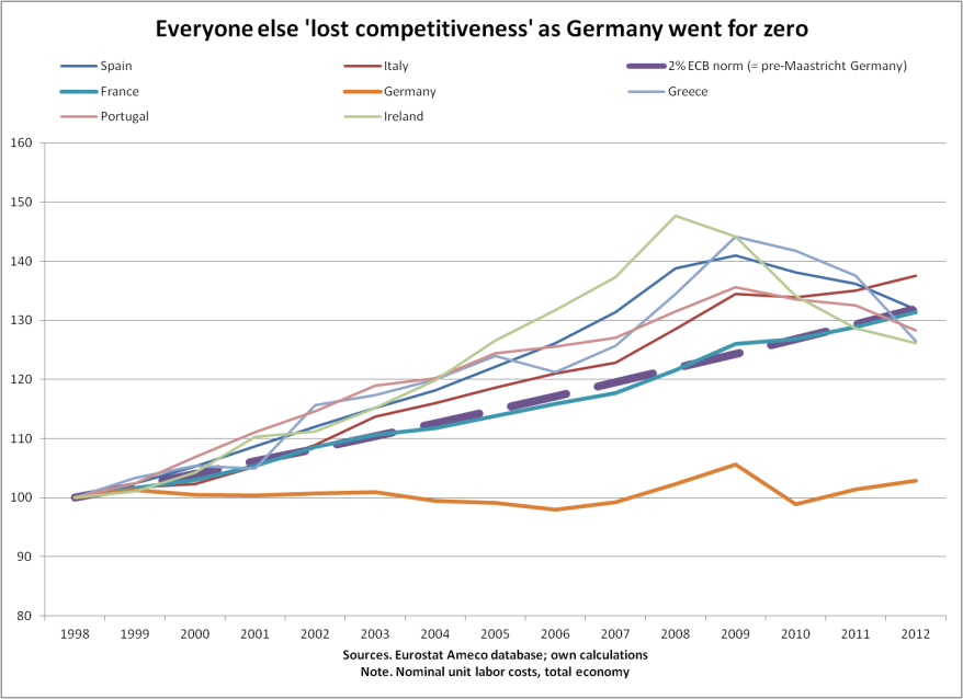 Everyone else lost competitiveness as Germany went for zero_Bibow