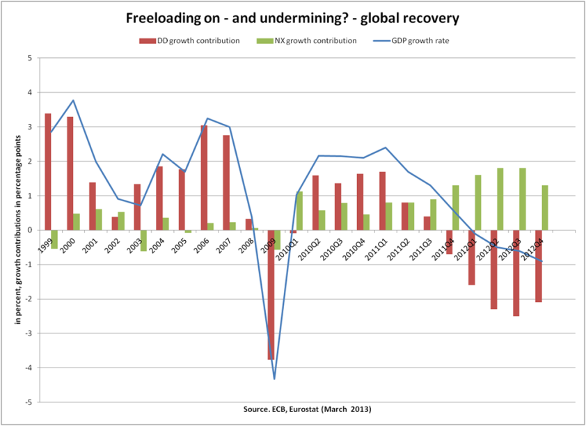 Freeloading on and undermining global recovery_Bibow