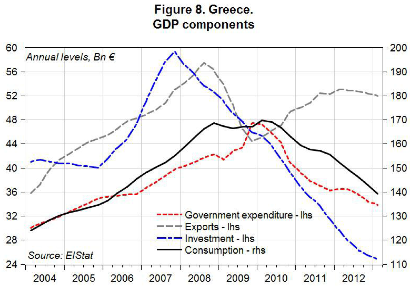 SA_Greece 2013_GDP Components_fig8