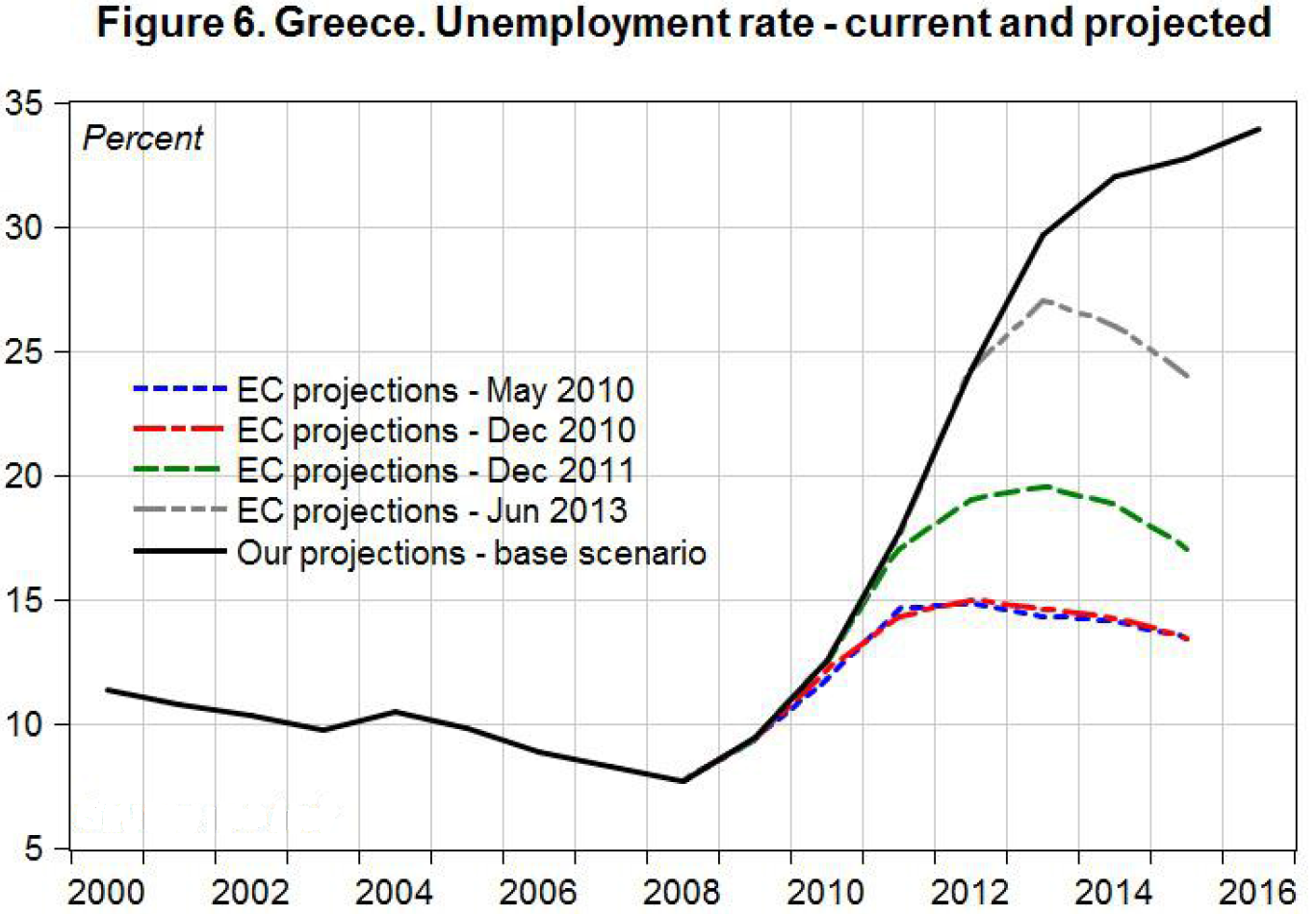 SA_Greece 2013_Unemployment_fig6