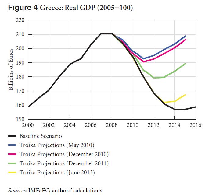 Fig4 Real GDP_Greek SA 2013