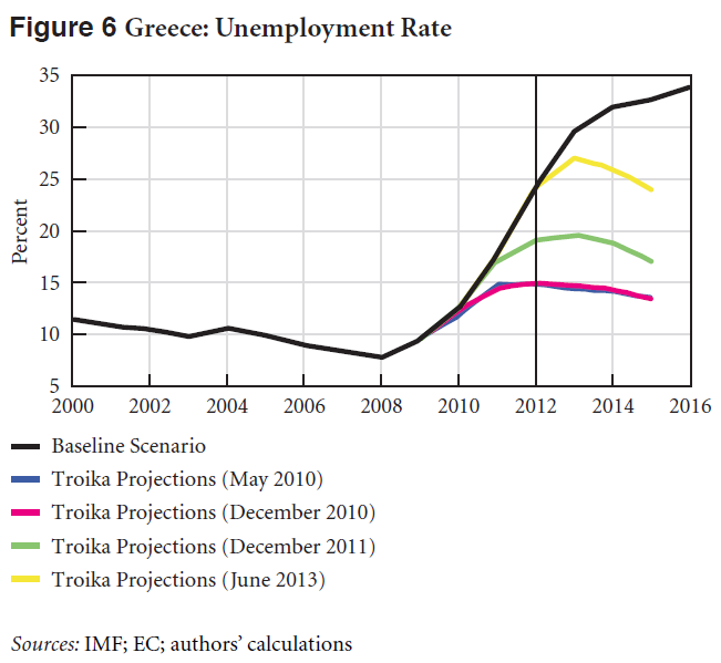 Fig6 Unemployment Rate_Greek SA 2013