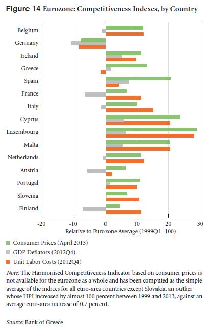 Figure 14_Greek Competitiveness