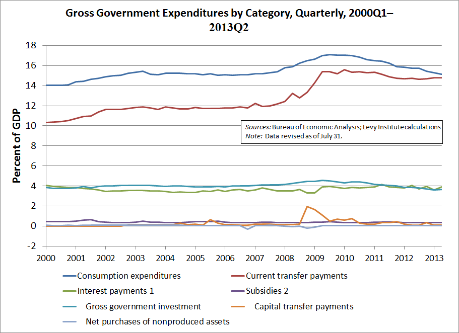Gross Government Expenditures