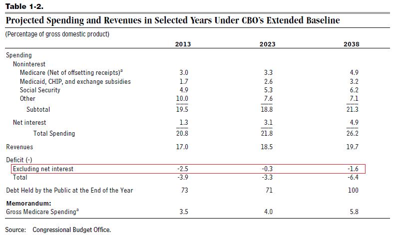 2013 CBO Long Term Budget_Table 1-2