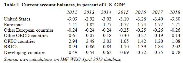 Current Account Balances_IMF April 2013