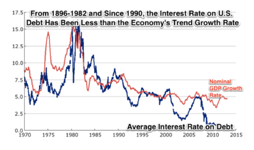 DeLong_Historical Growth Rate greater than Interest Rate
