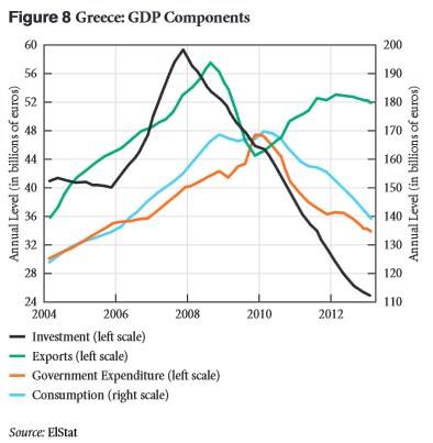 Fig8_Greece GDP Components_Strategic Analysis