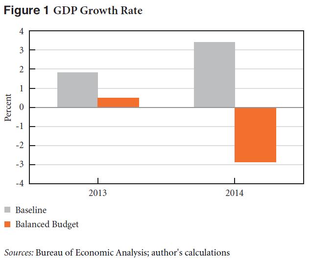 Balanced Budget Scenario_GDP_Nikiforos