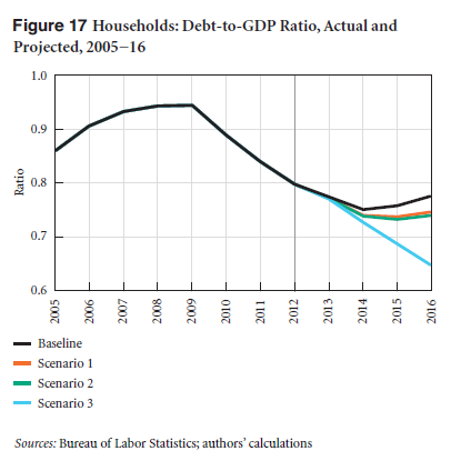 Continued Household Deleveraging